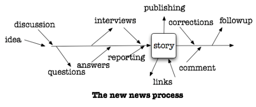 the new news process